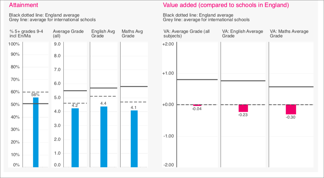 Two bar graphs showing value added in comparison to English and International schoo averages